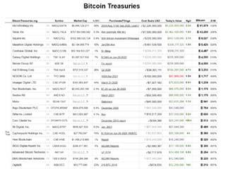 Bitcoin Treasuries