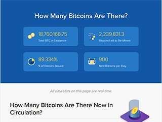 How many bitcoin are there?