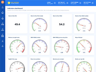Indicators dashboard